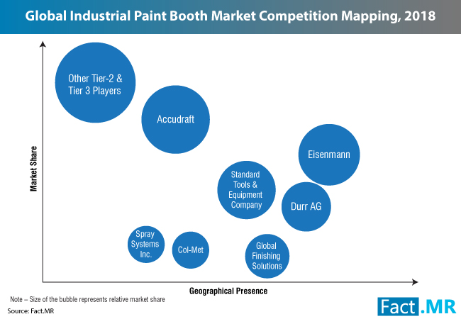 industrial-paint-booths-market-1[1]